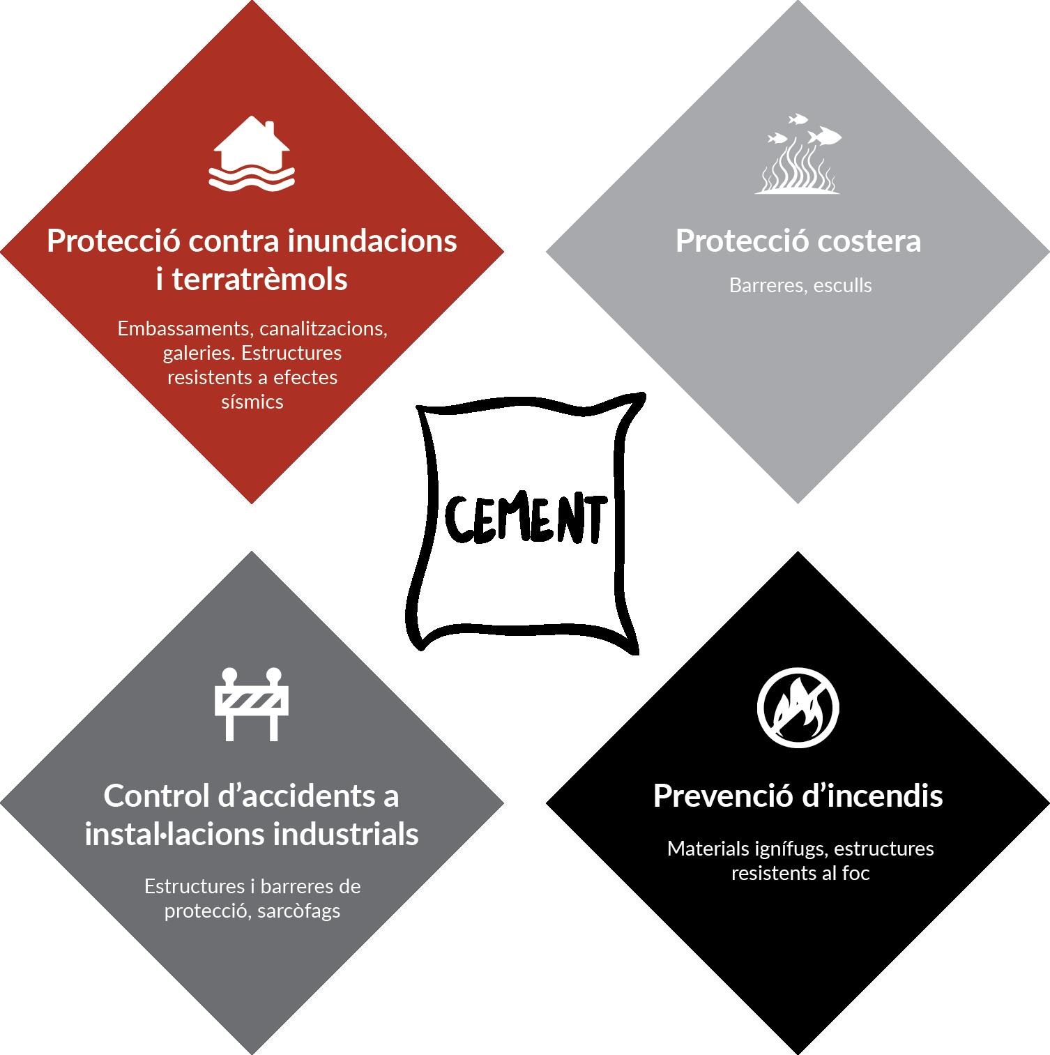El cemento como elemento protector de nuestro entorno