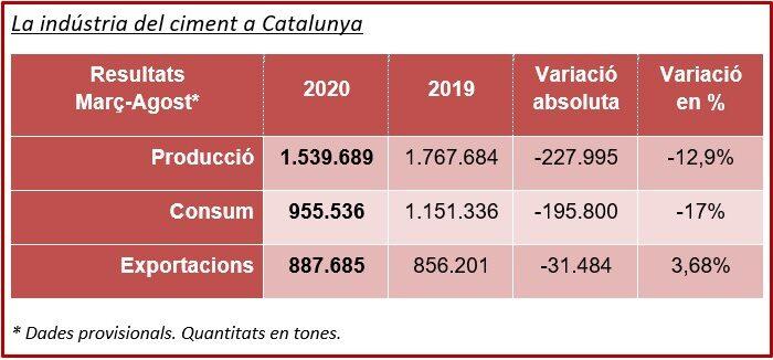 Taula Ciment Català