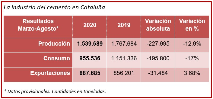Tabla Ciment Català