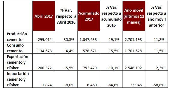 Semana Santa 2017: Consumo de cemento
