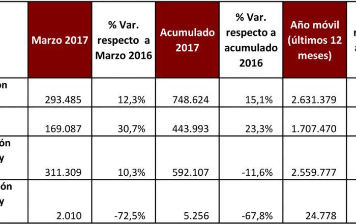 El consumo de cemento indica que el mercado mantiene la recuperación en Marzo 2017