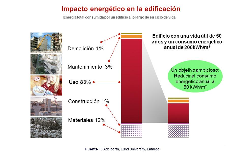 construcción sostenible - impacto energético de la construcción